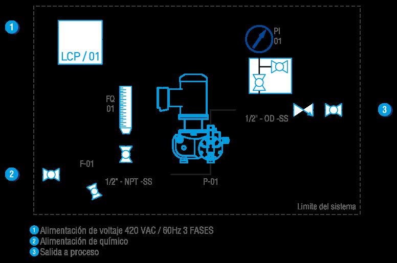 fchllc_sistemas_dosificacion_portatil_dosiport_mms4x_pid